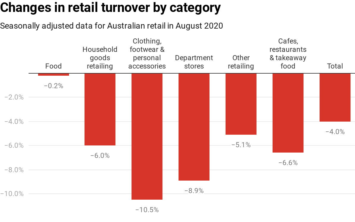Chart showing changes in retail turnover. Retail Trade, Australia, ABS, CC BY